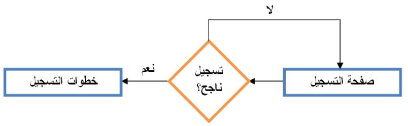 صورة توضيحية لتصميم الخطوات (Diagrams)