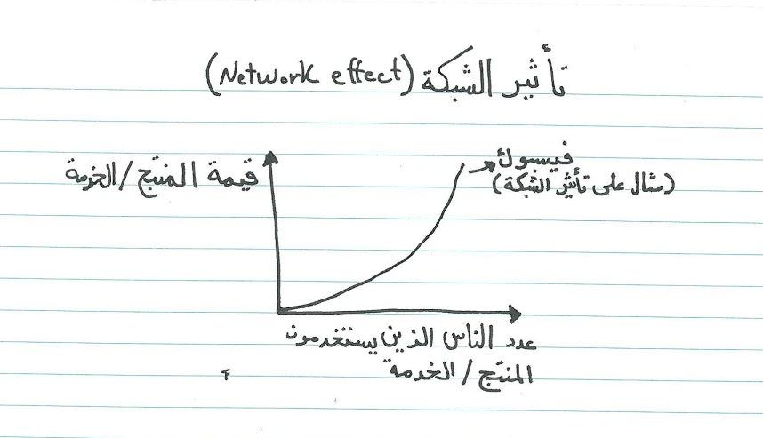 نموذج توضيحي لتأثير الشبكة