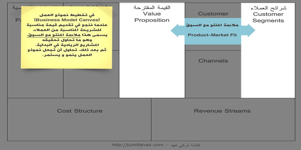 ملاءمة المنتج مع السوق (Product-Market Fit)