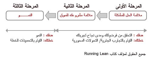 التحولات المحورية والتحسين في المراحل الثلاثة