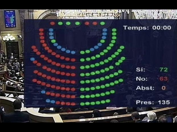 El resultado luminoso de la votación golpista en el Parlamento catalán