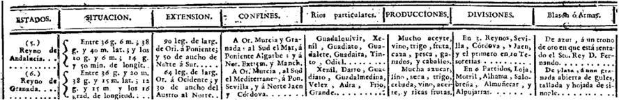 En el Diario de Madrid de 12 de mayo de 1792