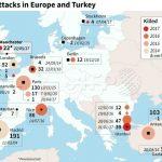 Decepción e Hipocresía ante la realidad: En el 2017, Europa ha sufrido ataques terroristas cada nueve días