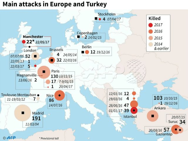 2017 Has Seen a Terror Attack Attempted in Europe Every 9 Days