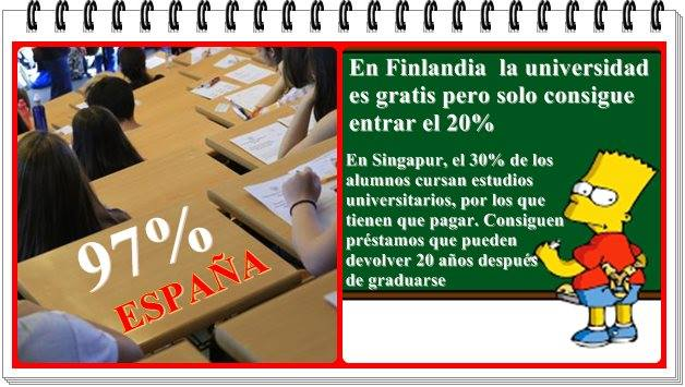 En España, el porcentaje de aprobados en selectividad supera el 96%.