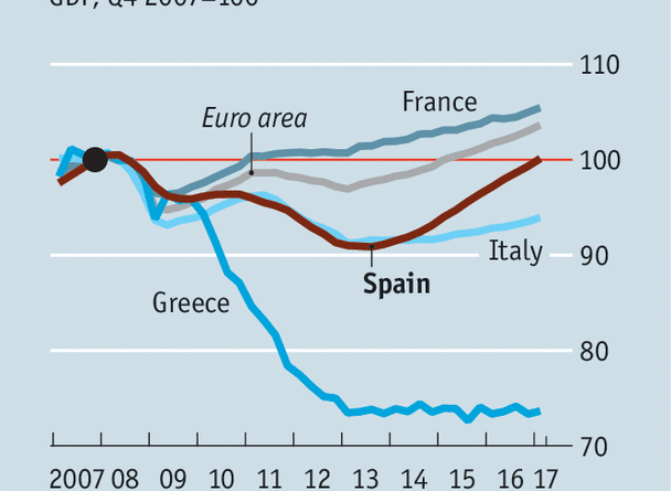 Europe's economy as a whole is picking up, too. But apart from Spain, the European Union's Mediterranean countries remain its weakest links