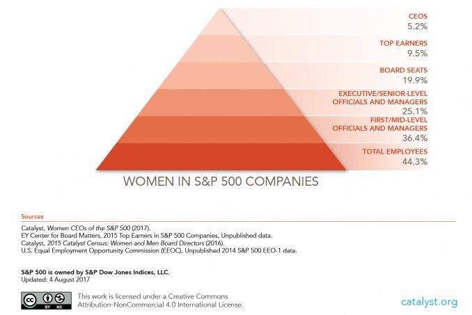 A medida que subes por el escalafón de las empresas, el porcentaje de mujeres disminuye.