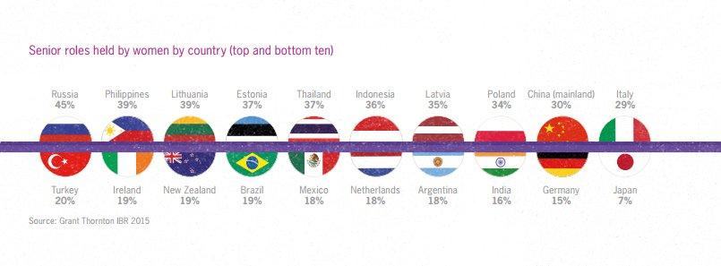 los países con más y con menos porcentaje de mujeres directivas
