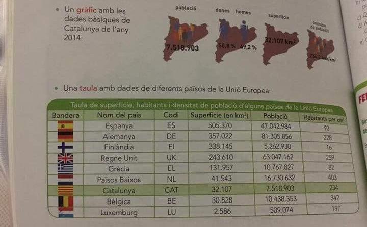 Conocimiento del Medio de Quinto de Primaria. Comparación de paises
