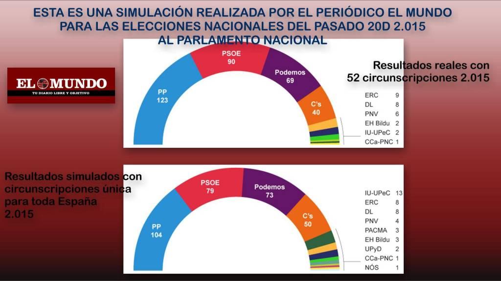 Simulación elecciones con circunscripcion unica
