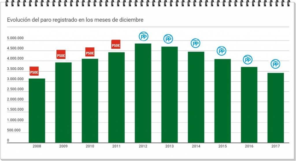 Así titulan los franquiciados de Ferreras las excelentes noticias sobre el desempleo. .