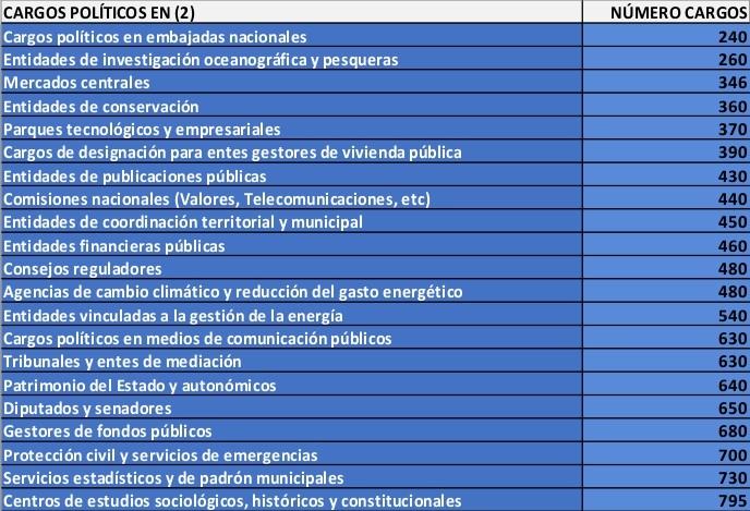 Cantidad de político datos 2012 - 2