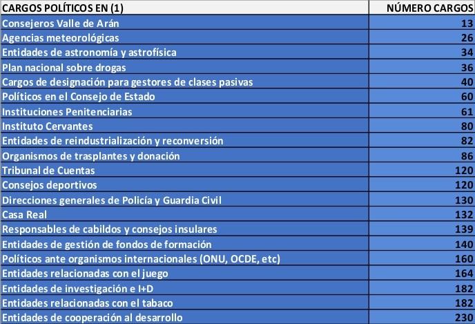 Cantidad de políticos datos 2012 - 1