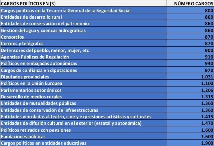Cantidad de políticos datos 2012 - 3