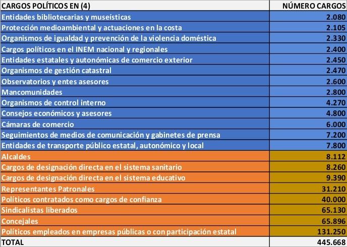 Cantidad de políticos datos 2012 - 4