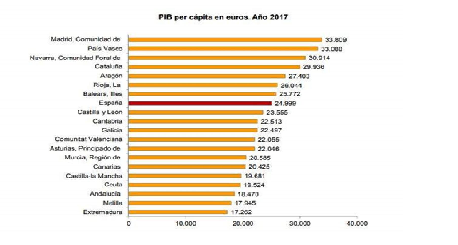 Comparativa del PIB por cápita
