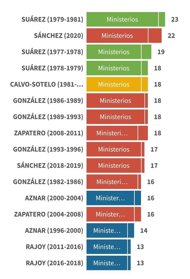 Lo realmente insostenible es el aumento de gabinetes ministeriales