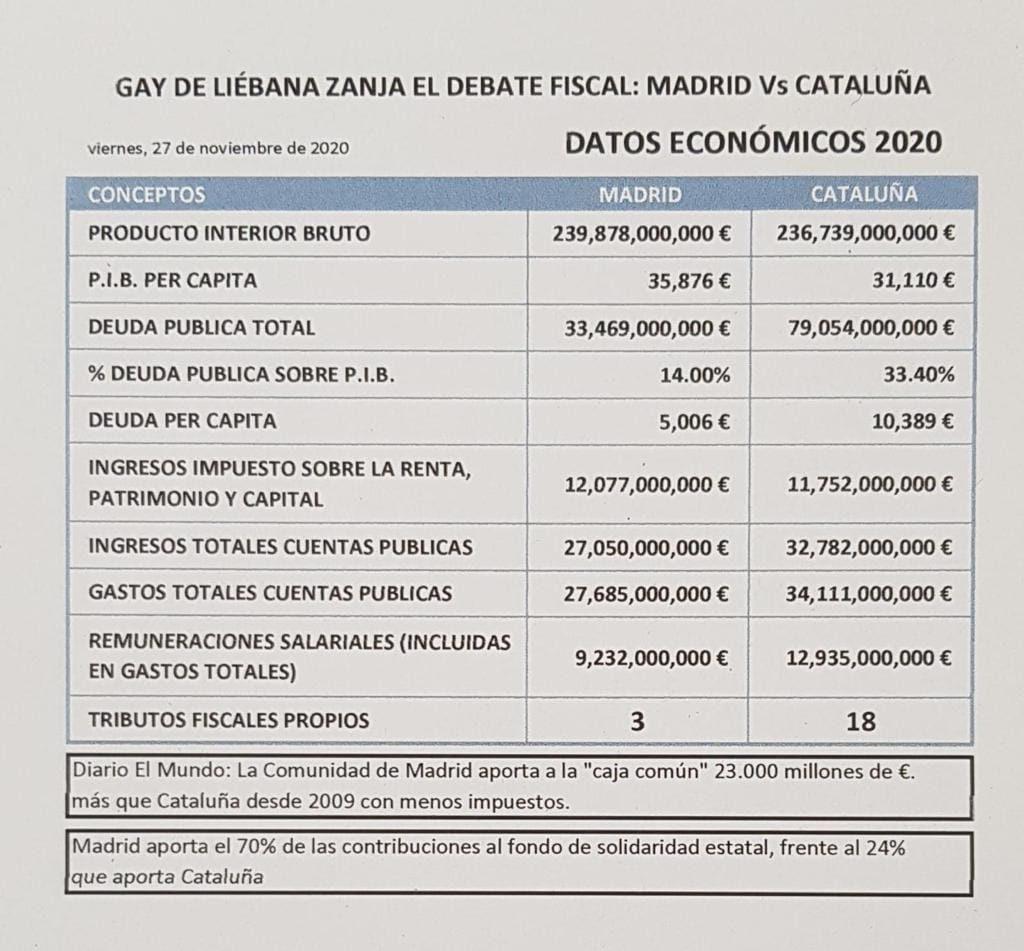 Los números del Debate fiscal