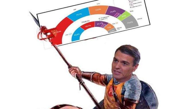 En el barómetro del CIS de Tezanos, Sánchez Iglesias arrasan Madrid. Tuit de Luis Castilla