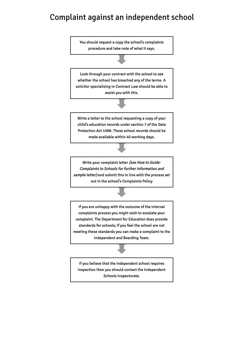 Complaints to independent schools complaint against an independent school flowchart spiritdancerdesigns Gallery