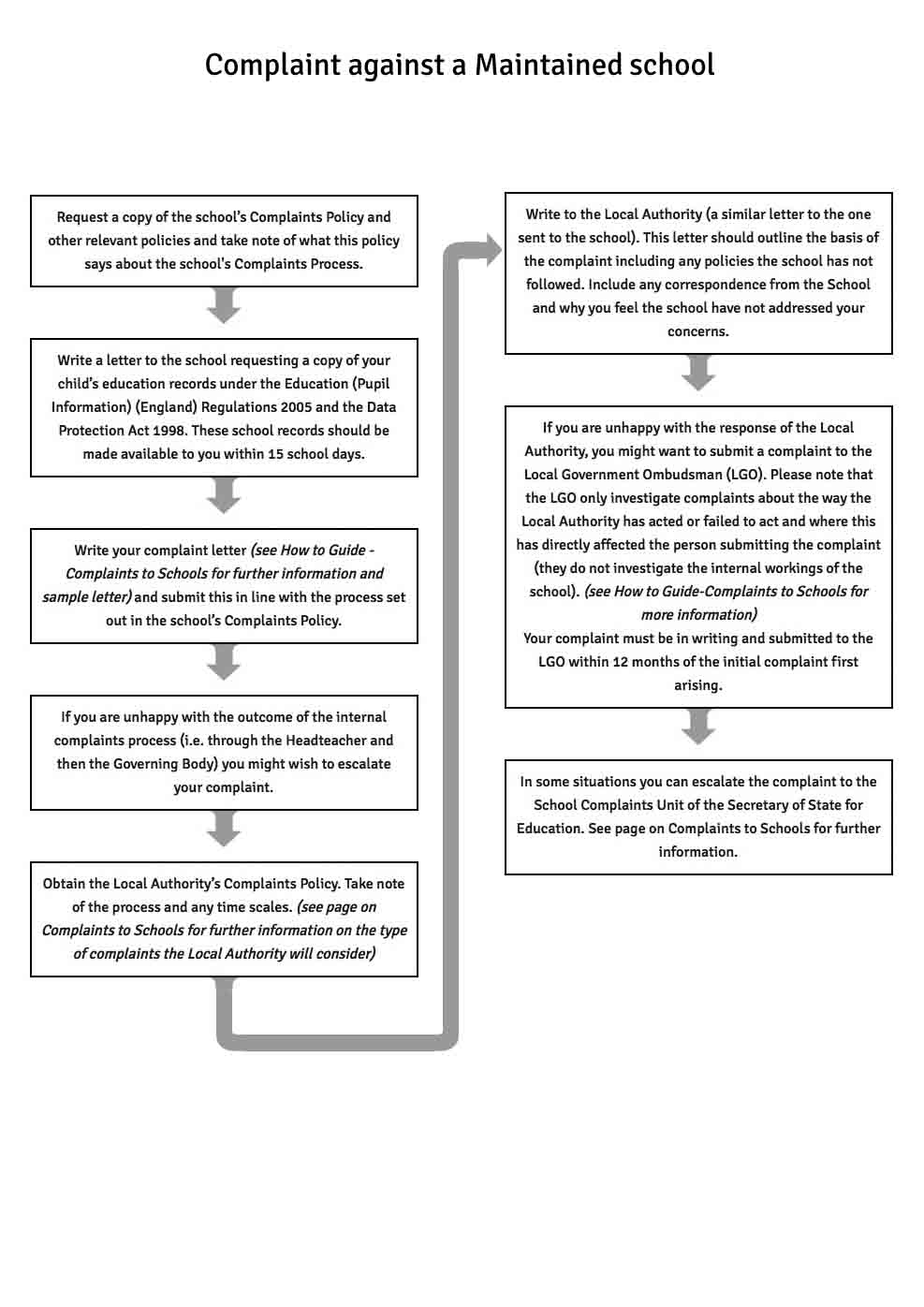 complaints to maintained schools complaint against a maintained school flowchart