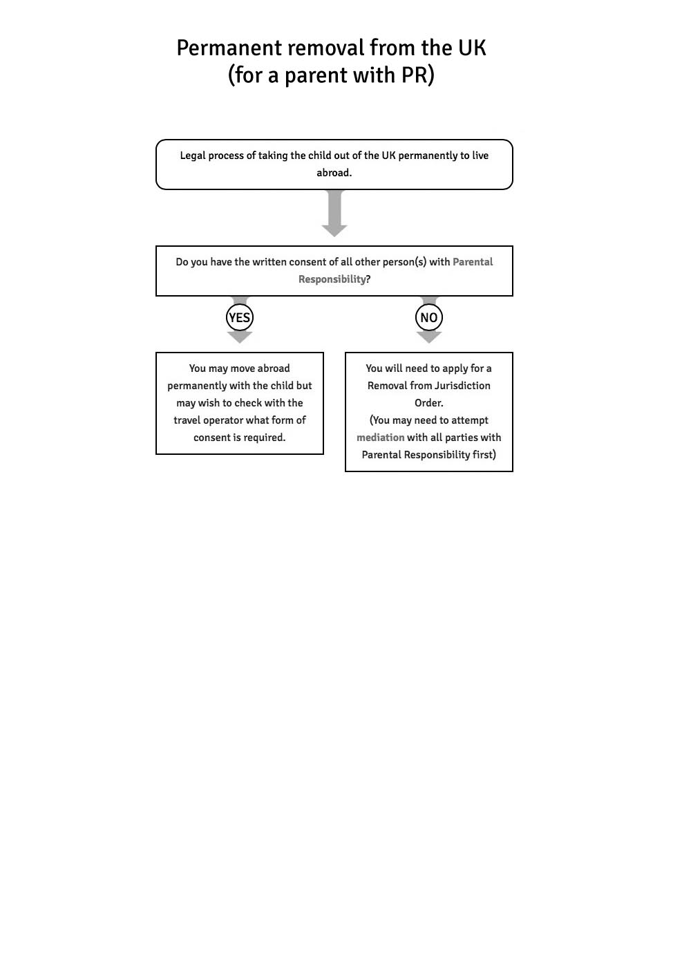 Permanent Removal From The Uk (for A Parent With Pr)  Flowchart