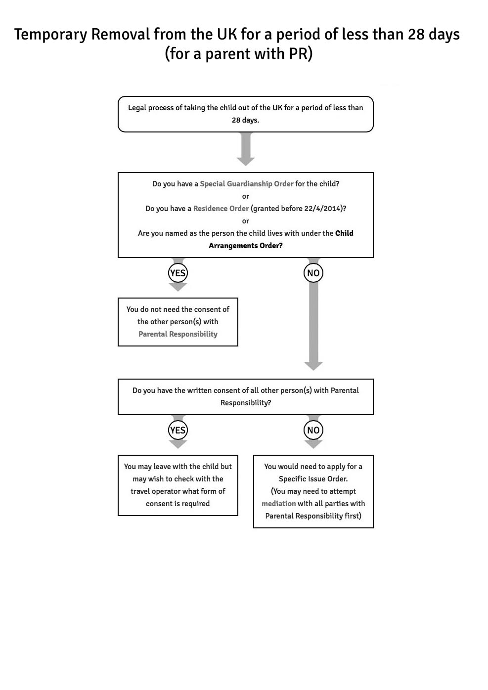 Flowchart  Parental Travel Consent