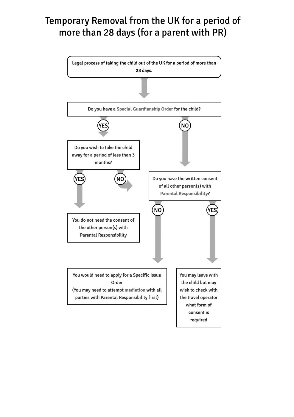 Moving abroad flowchart altavistaventures Choice Image