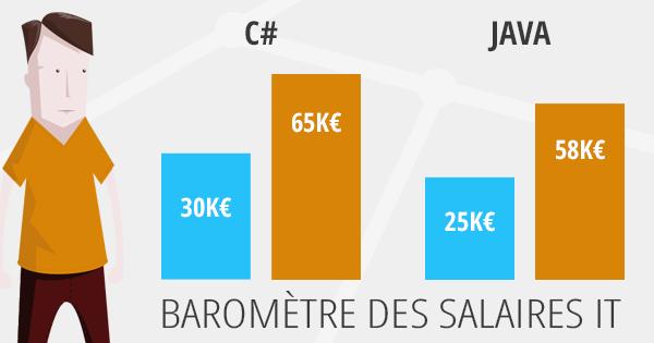 Barometre Des Salaires Informatique Chooseyourboss