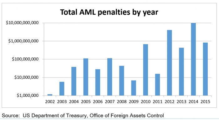Total AML penalties by year
