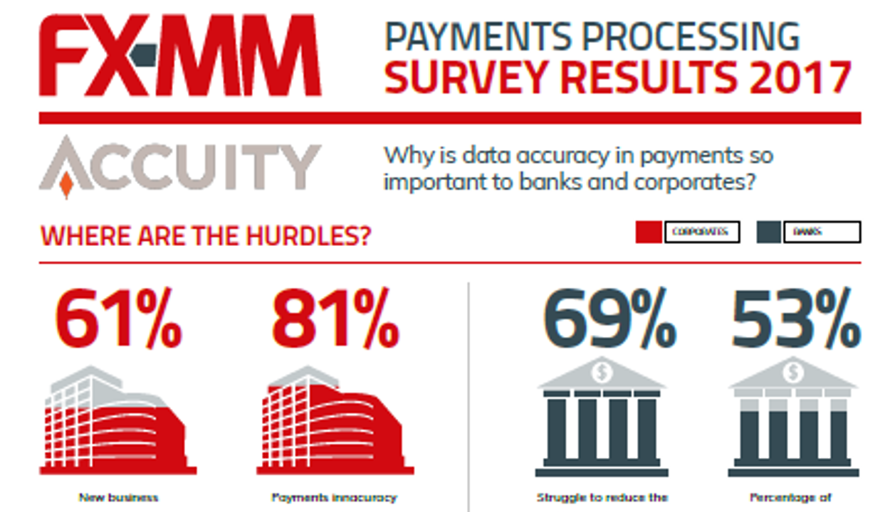 FX-MM Payments Accuracy Infographic