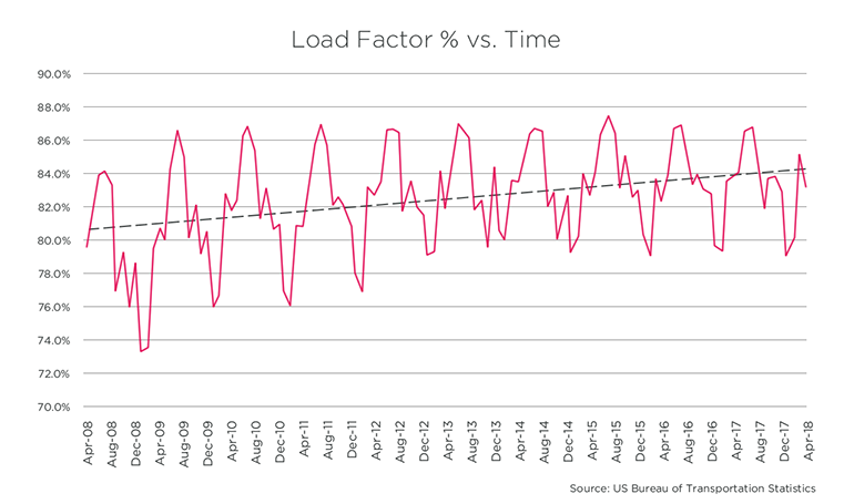 Load Factor % vs. Time