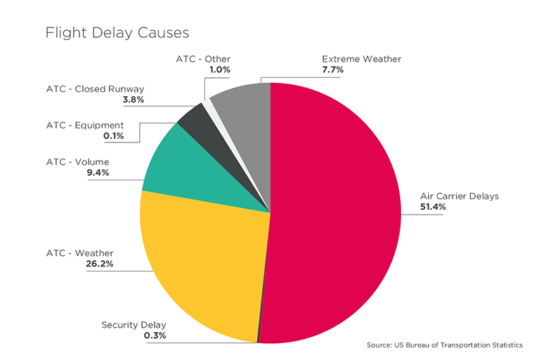 Flight Delay Breakdown by Cause