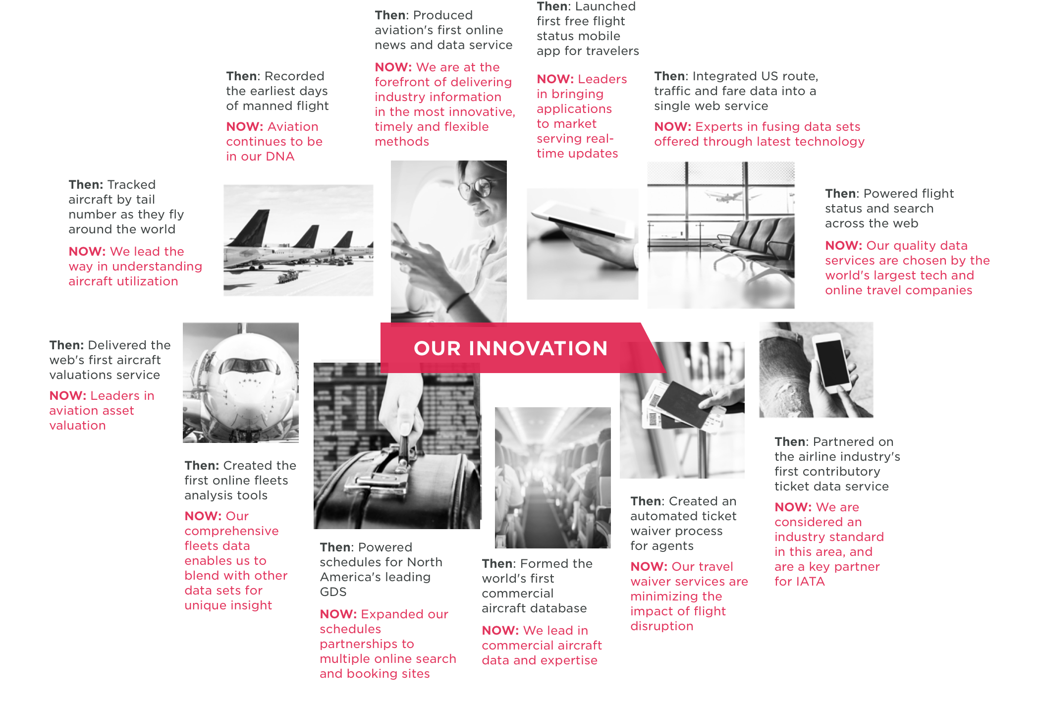 Our innovation infographic