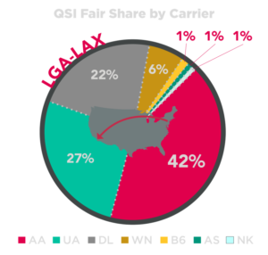 View airline market share by route with Cirium Clear QSI