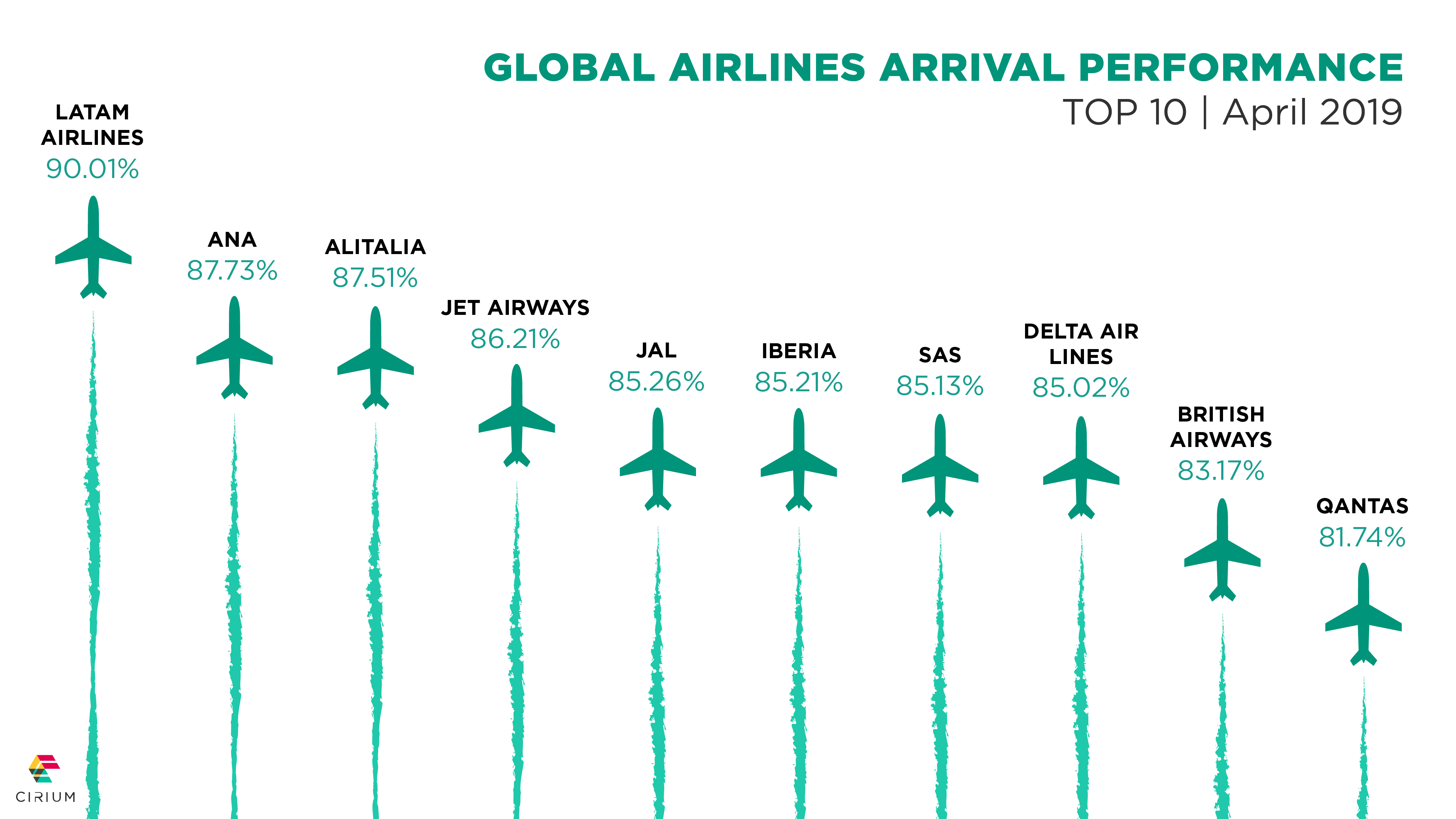 airline on-time performance april 2019