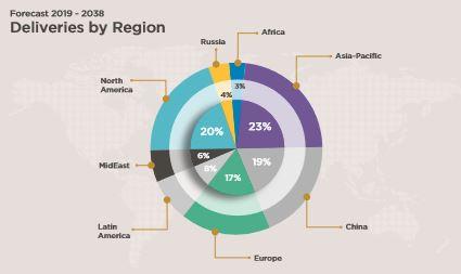 Aircraft fleet growth by region