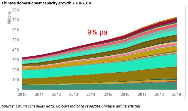 Chinese domestic seat capacity growth