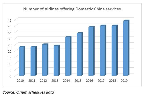 Airlines offering domestic China services