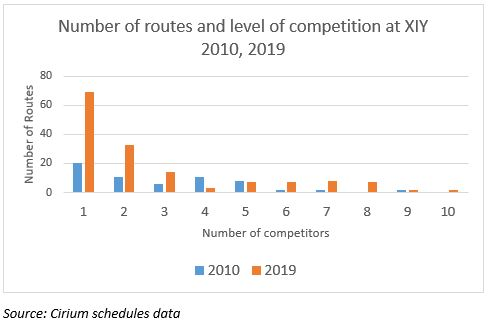 Routes and level of competition at XIY