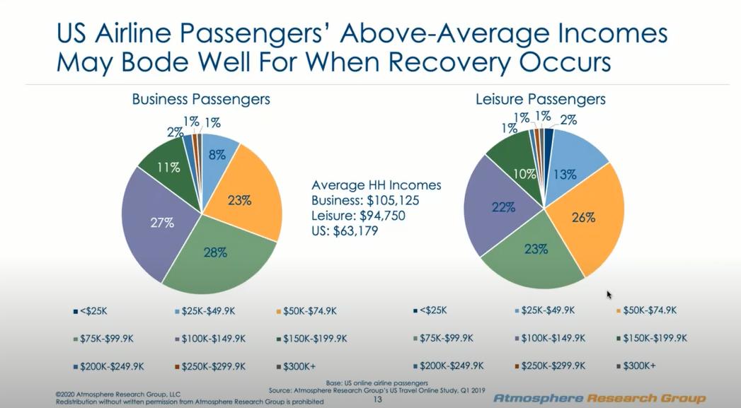 US Passengers Above-Average salaries