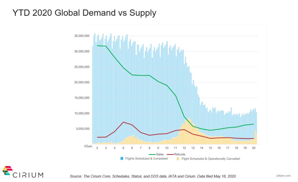2020 Q1 Travel Demand curve based on Cirium Core schedules, status and DDS data, Cirium and IATA