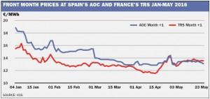 AOC vs TRS front month
