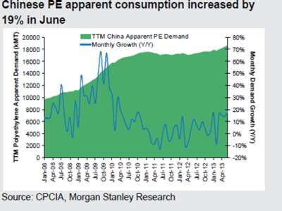 ChinaPEapparentconsumptionMorganStanley5Aug2013