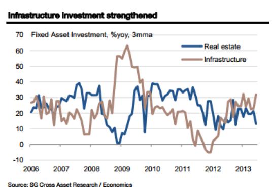 China-data-steel-and-infrastructure-August-SocGen