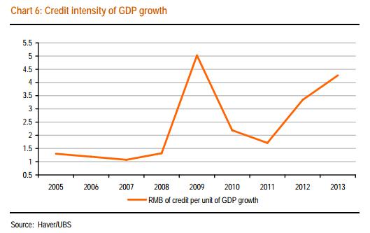 Credit-Rmb-per-GDP-unit-UBS