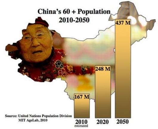 Chinas_Aging_Population
