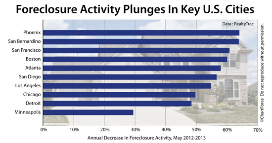foreclosure-activity-by-city-201305