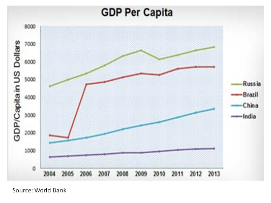 GDPWorldBank2013
