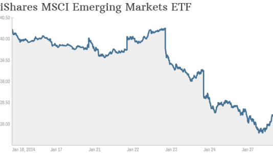 EmergingMarketStockIndex